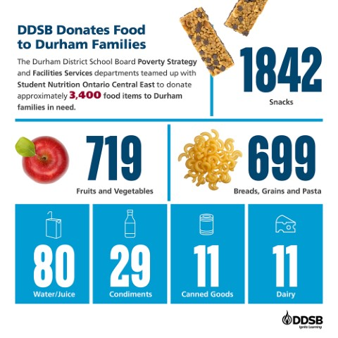 Photo-2-food donation infographic2